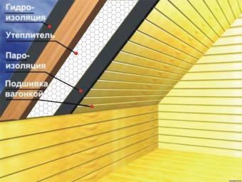 Как правильно утеплить крышу под металлочерепицей для обустройства мансарды