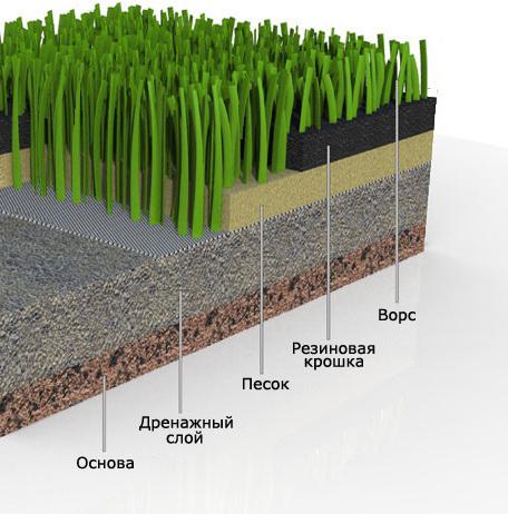 можете просмотреть подготовка почвы под рулонный газон бизнес